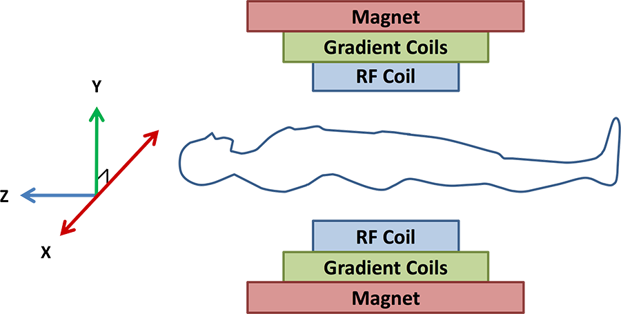 mri machine magnets