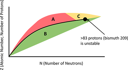 Decay Model of Nuclides