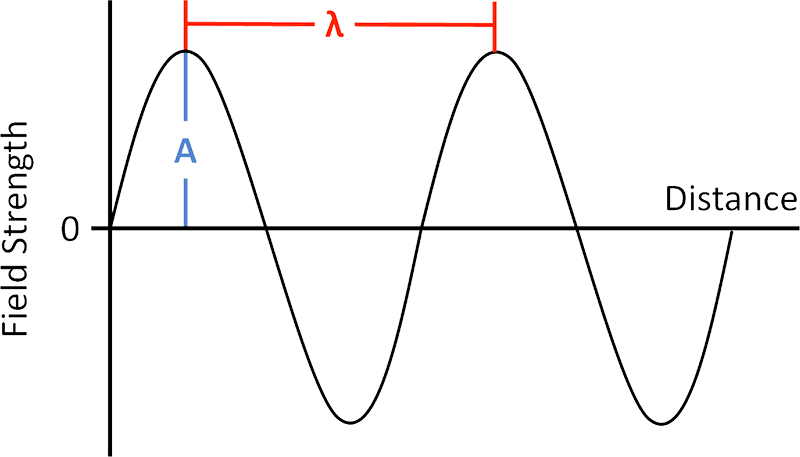 Graph Showing Wave Strength Over Distance