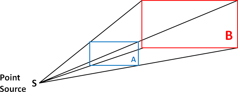 Diagram representing a beam emanating from a point source