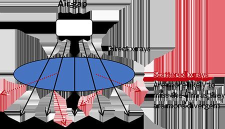 The air gap principle