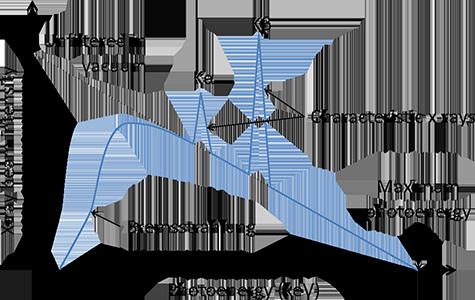 Xray energy spectrum