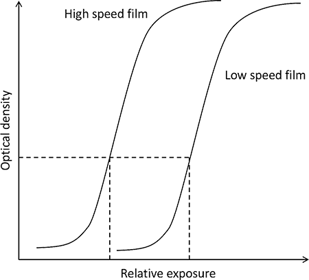 Characteristic curve demonstrating film speeds